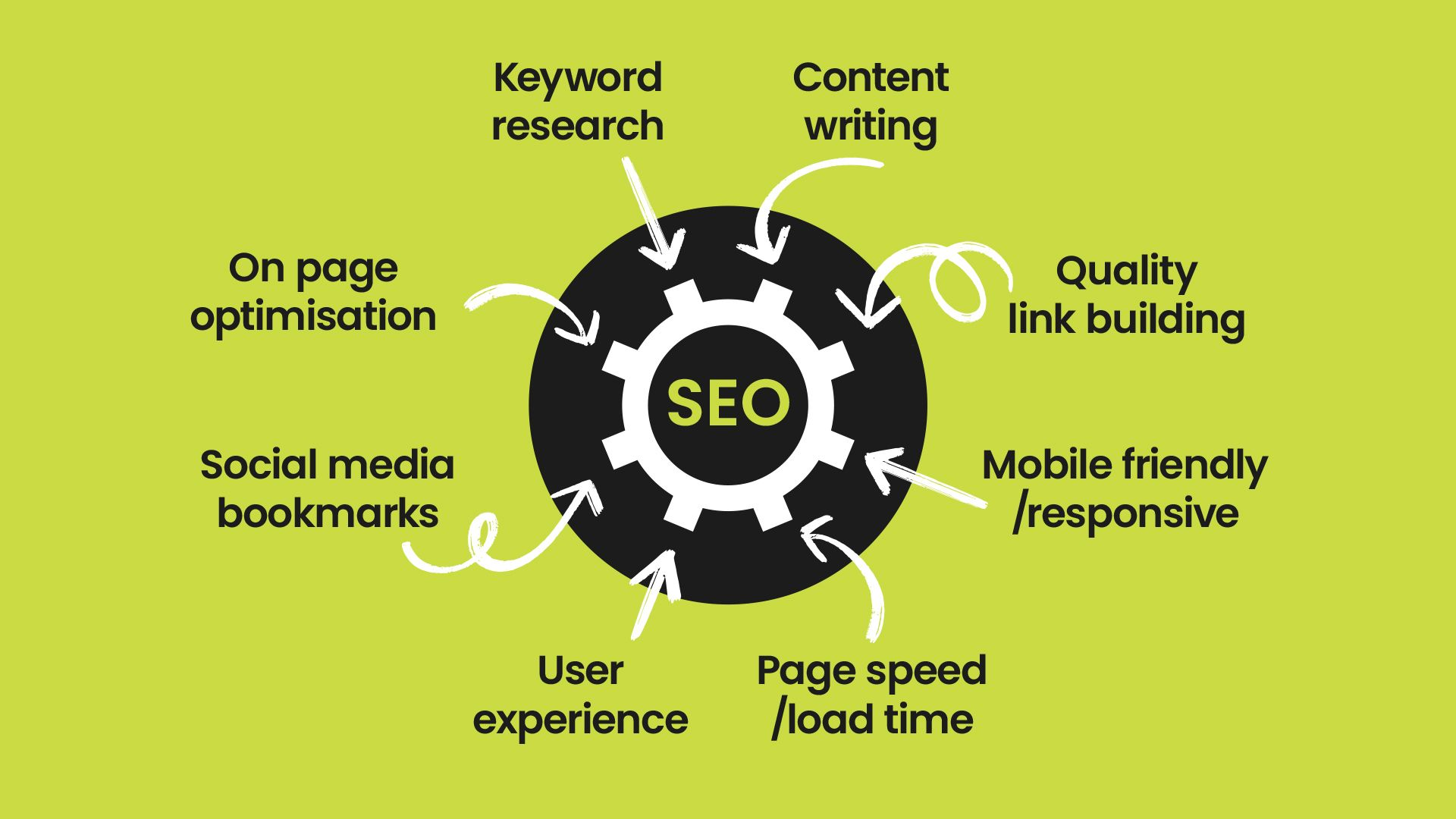 The who, why, what and wherre of SEO